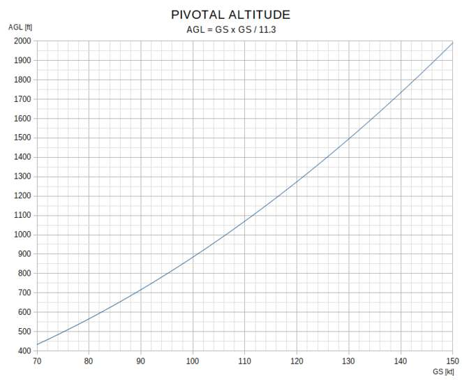 34776 B / 662 x 550 / Pivotal altitude.png